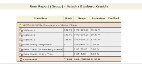 GLST Grade